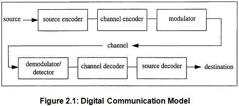 Report on Digital Communication System - MsrblogMSR Blog