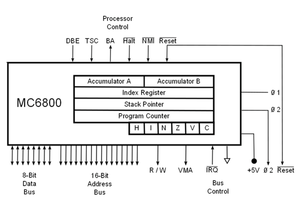 Report on Motorola Microprocessor - MsrblogMSR Blog