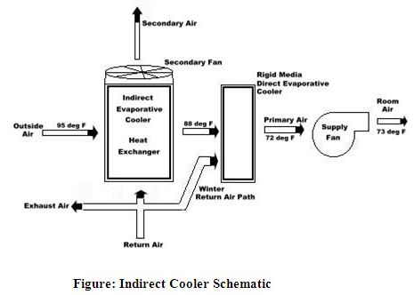 Installation and Maintenance of Evaporative Cooling System - MsrblogMSR Blog