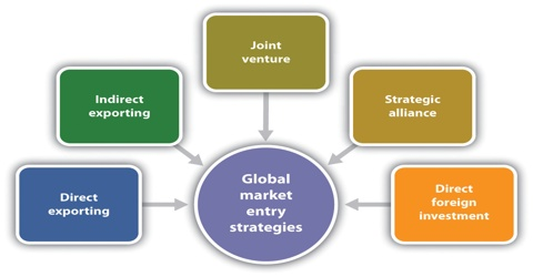 Foreign Market Entry Strategy and Rules