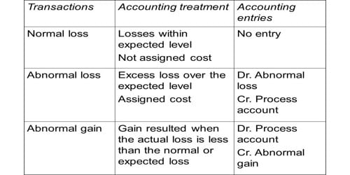 Accounting Treatment of Abnormal Loss in Accounting for Branch