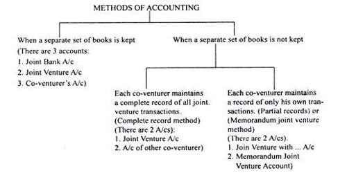 Methods of Keeping Joint Venture Account